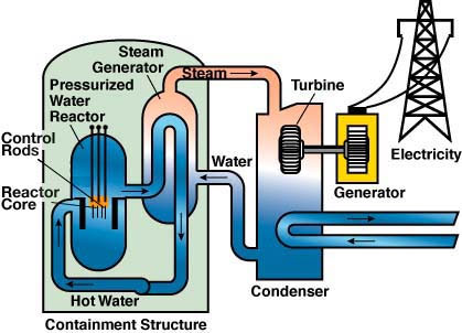 Nuclear Power Nuclear Power Diagram